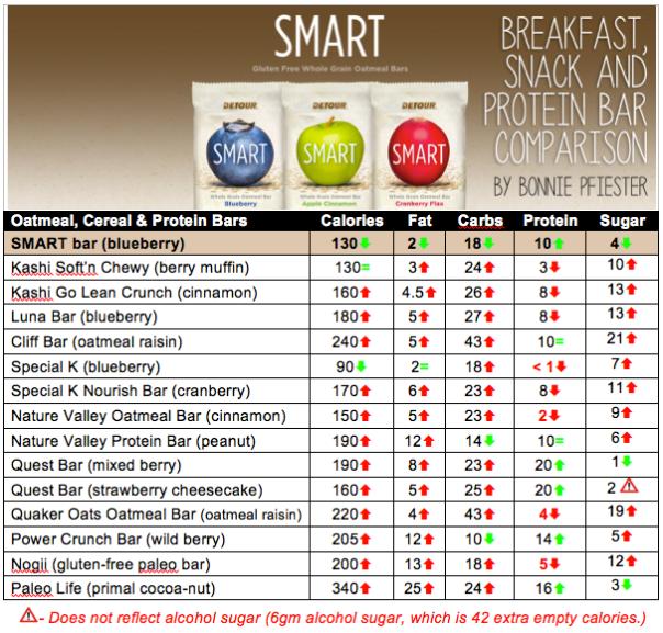 protein bar comparison chart