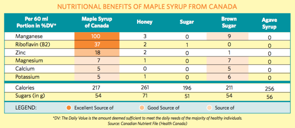 maple syrup vs sweeteners